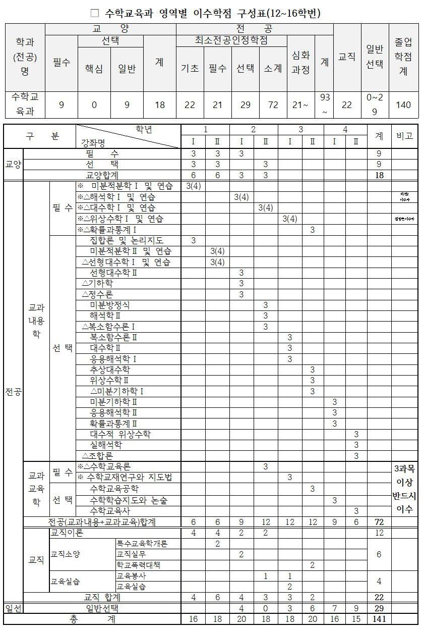 2016-교과과정.jpg